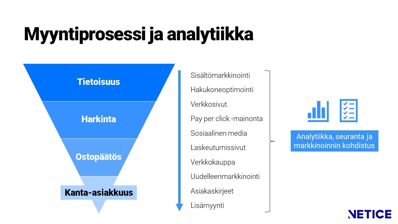 Myynnin ja markkinoinnin analytiikka